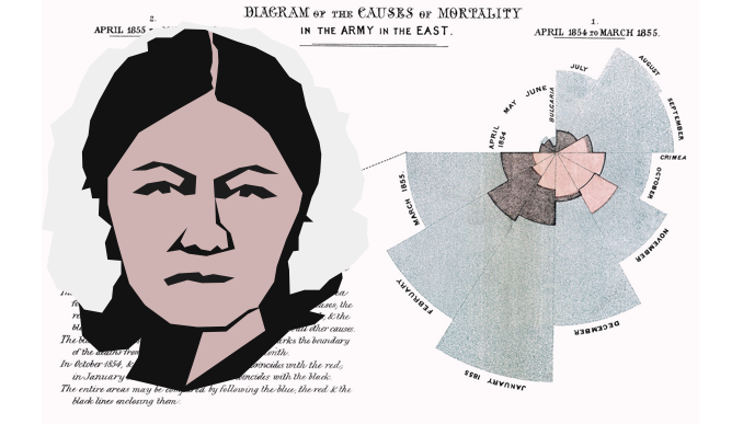 Image of Florence Nightingale and her Coxcombs